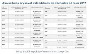 Jak se bude zvyšovat věk pro odchod do důchodu od roku 2017 na Slovensku